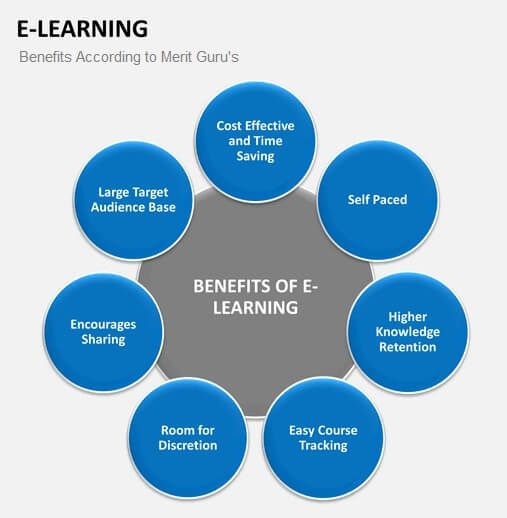 benefits of e-learning by Merit Guru's